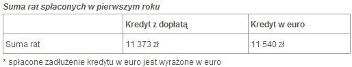 kredyteurorodzina2