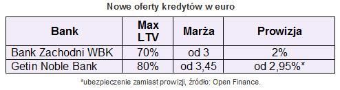 kredytweuro3luty_1