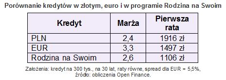 kredytweuro3luty_2