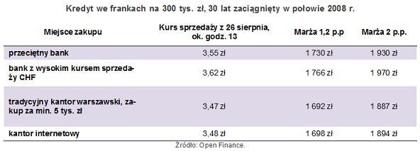 oszczedzaj_na_wymianie_walut2
