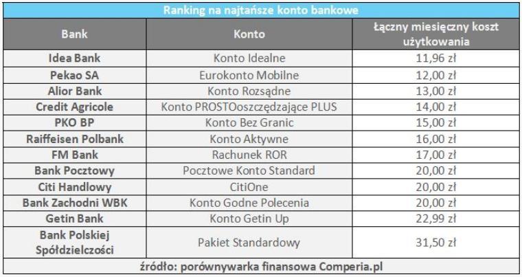 ranking_najtansze_konto_comper_stycz_2014_2