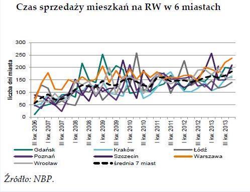 okolice_wykres
