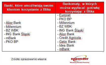 wyplaty_blik_banki