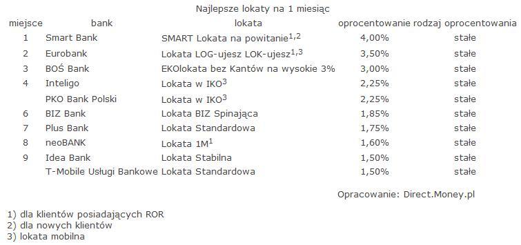 ranking_lokat_styczen_2016_money_1