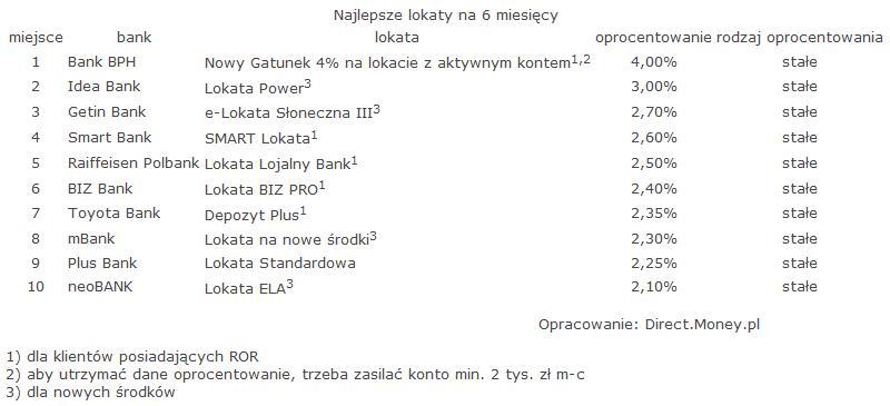 ranking_lokat_styczen_2016_money_3