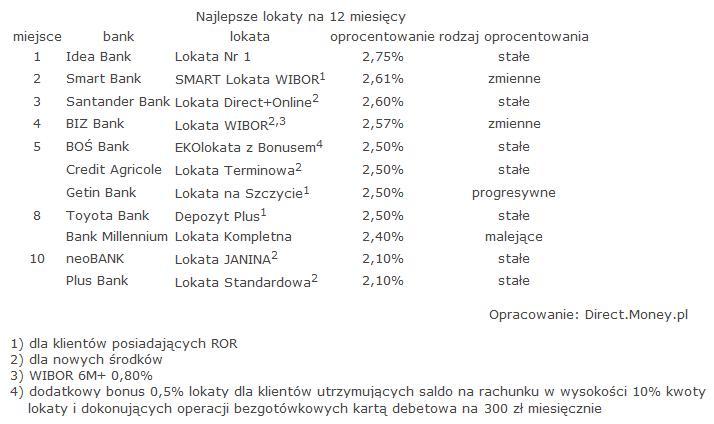ranking_lokat_styczen_2016_money_4