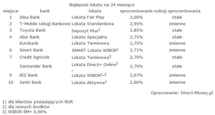 ranking_lokat_styczen_2016_money_5