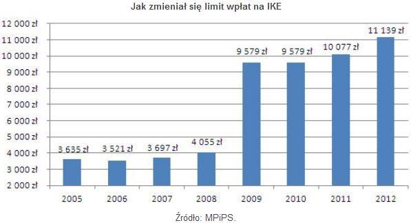 limit_OFE_grudzien2013