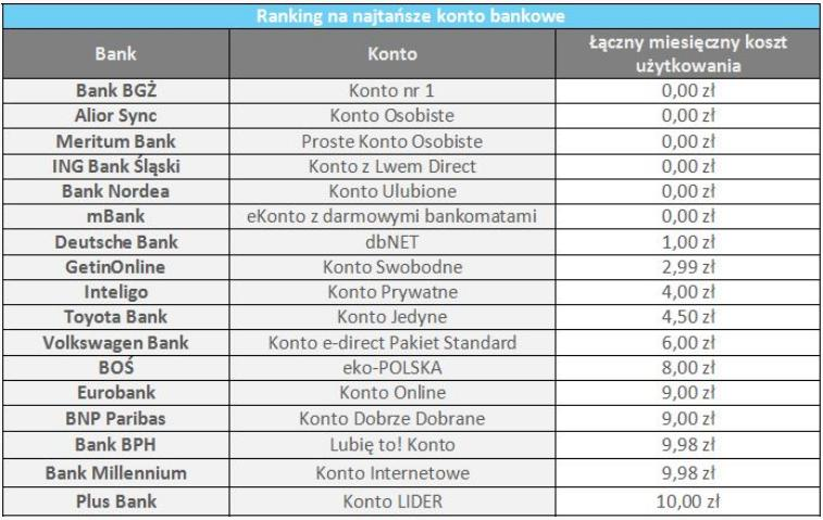 ranking_najtansze_konto_comper_stycz_2014_1