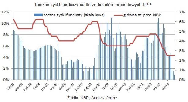 roczne_zyski_z_obligacji_luty2014